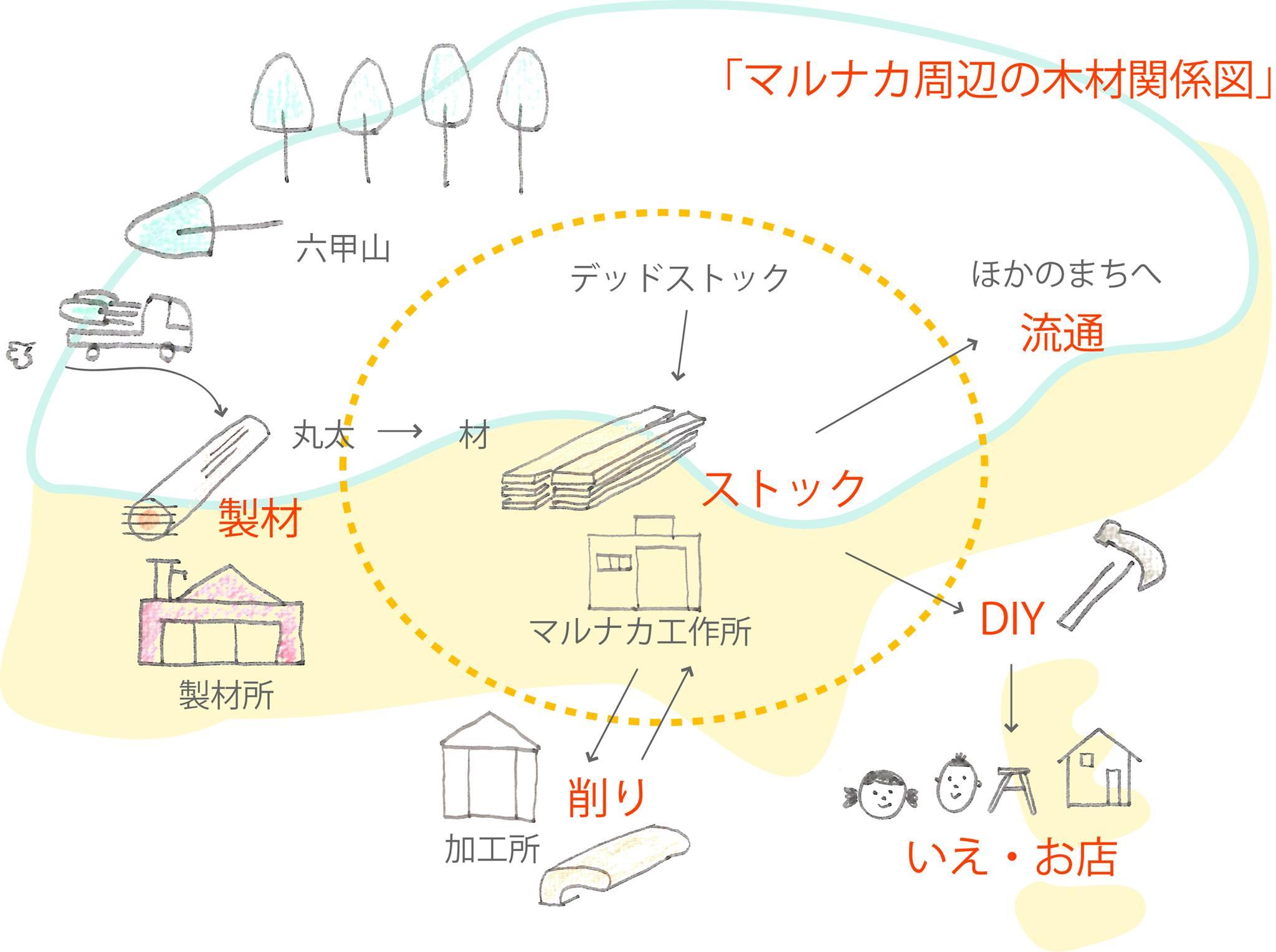 神戸市 六甲山 SHAREWOODS HASE65 地域材 山崎正夫